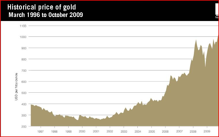 goldprice.JPG